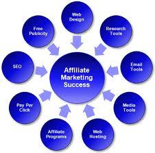 affiliate marketing success